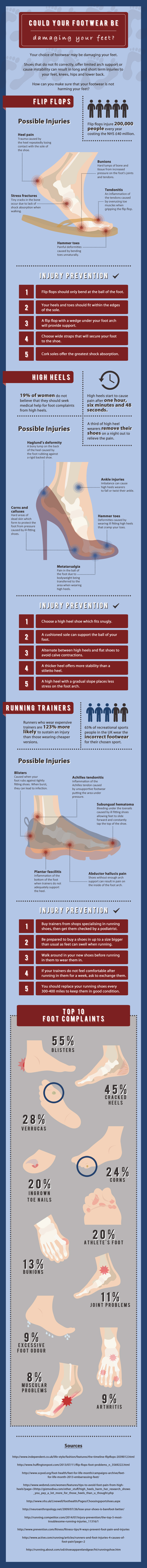 Could Your Footwear Be Damaging Your Feet?