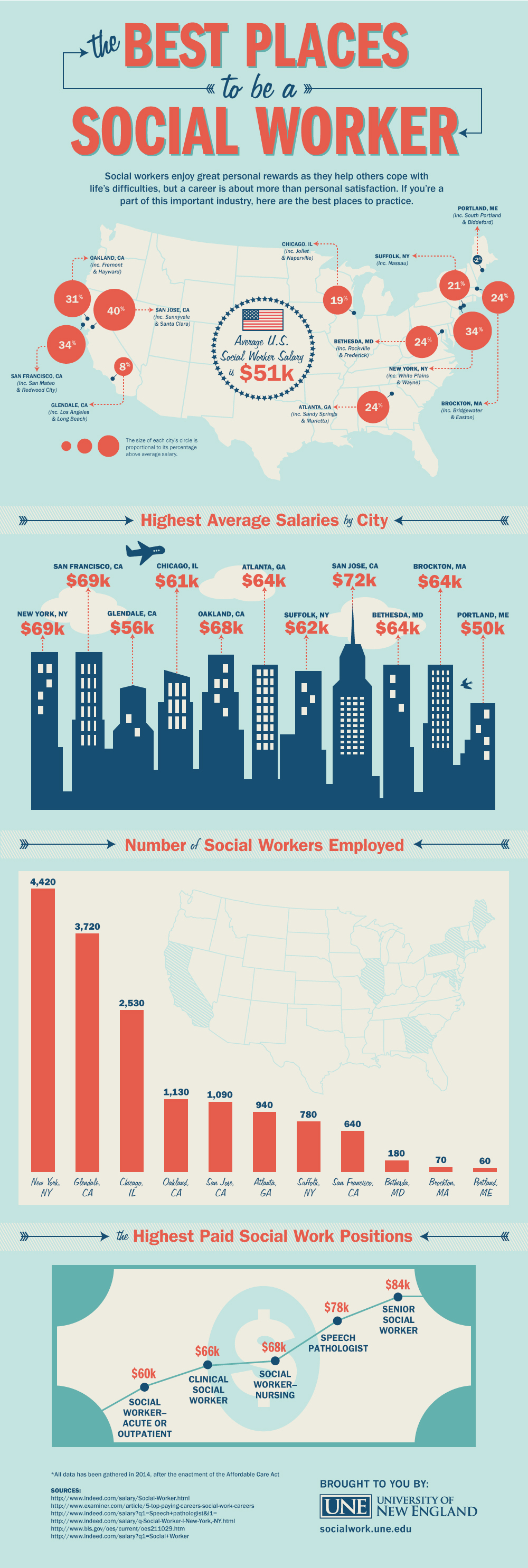 The Best Places to be a Social Worker
