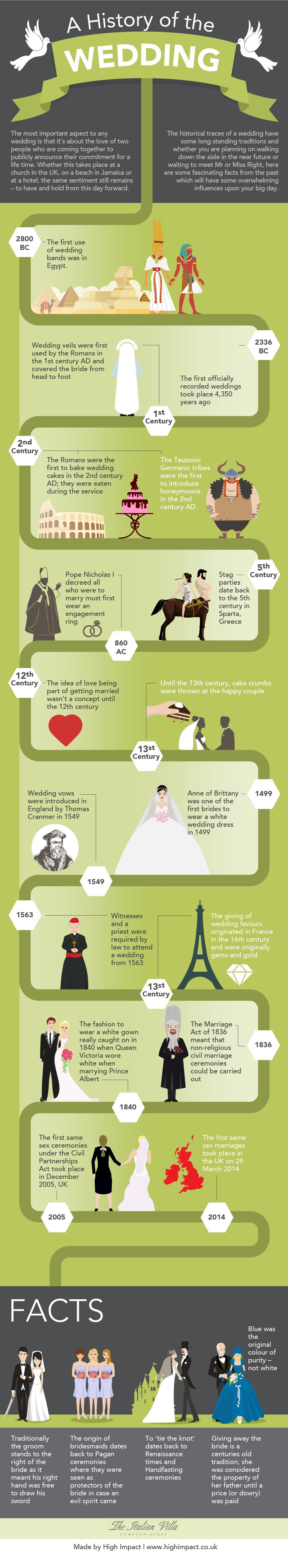 A History of the Wedding