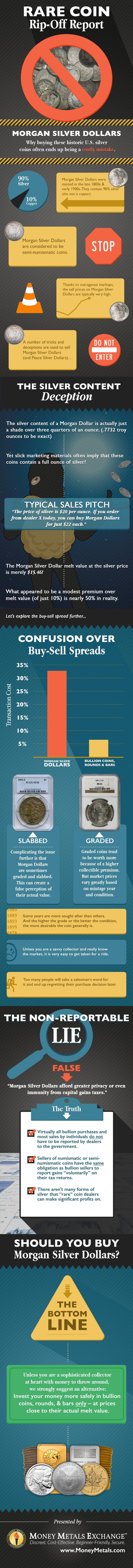 Rare Coin Rip-Off Report: Morgan Silver Dollars