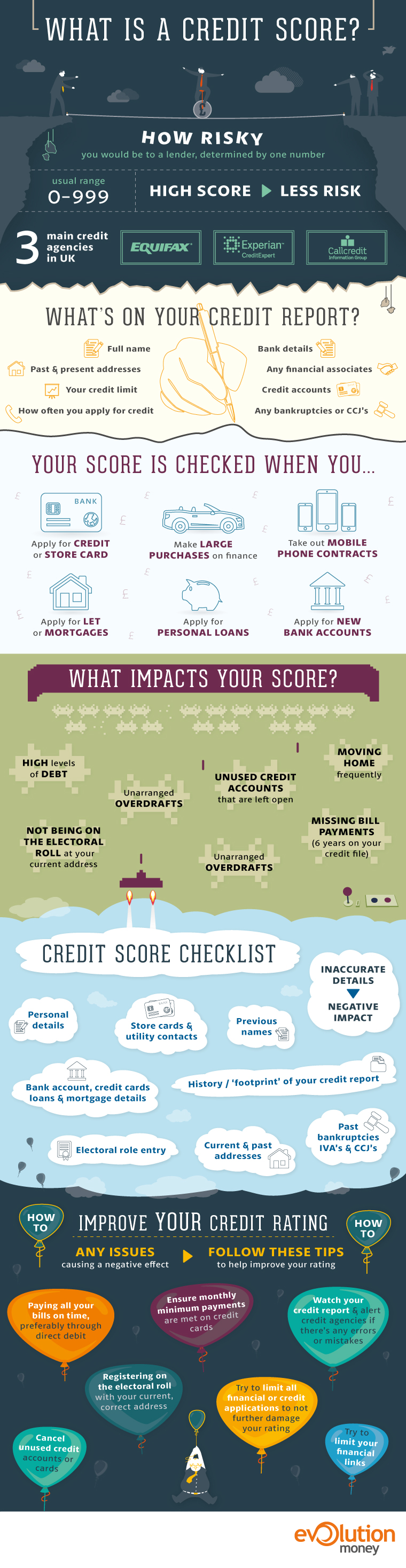 Evolution Money credit score infographic.