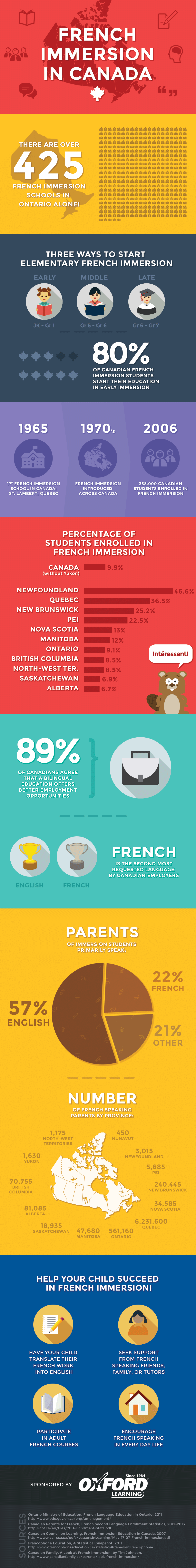 French Immersion in Canada