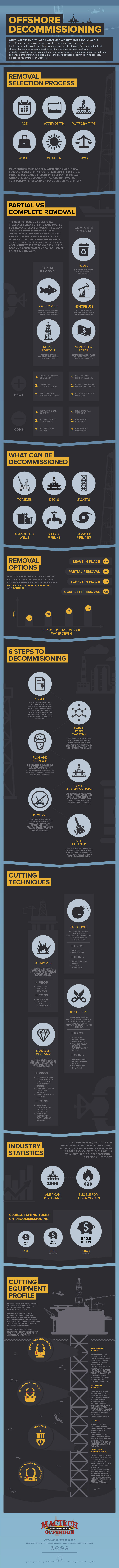 Offshore Decommissioning Process in 6 Steps