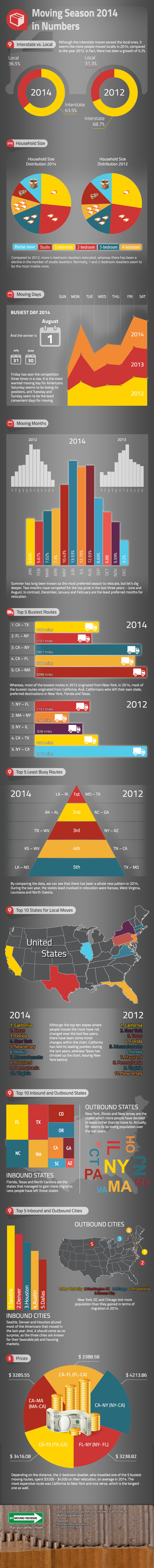 2014 Moving Season In Numbers