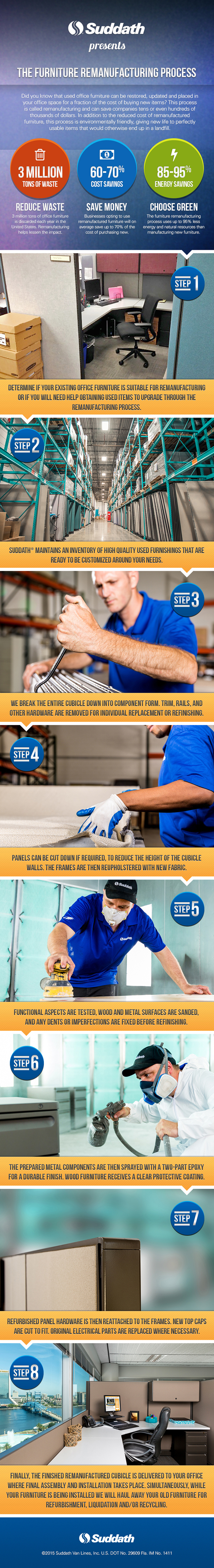 The Furniture Remanufacturing Process