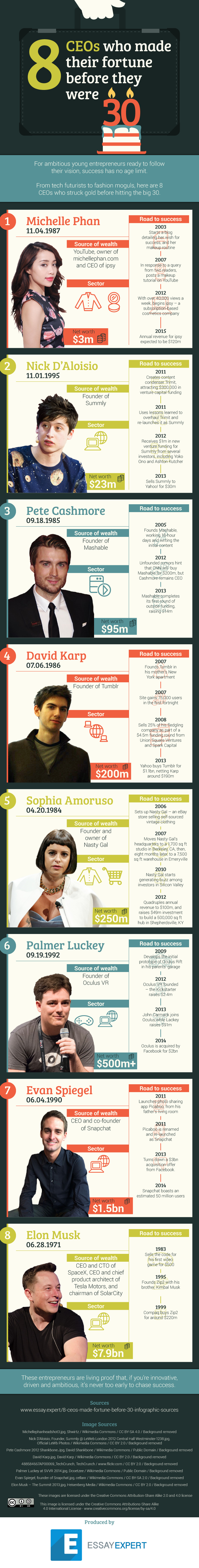 8 CEOs Who Made Their Fortune Before They Were 30