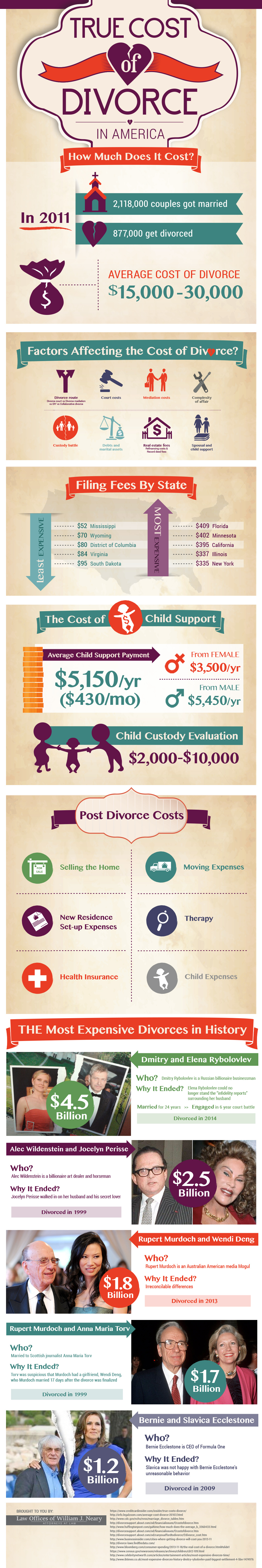 The True Cost of Divorce in America
