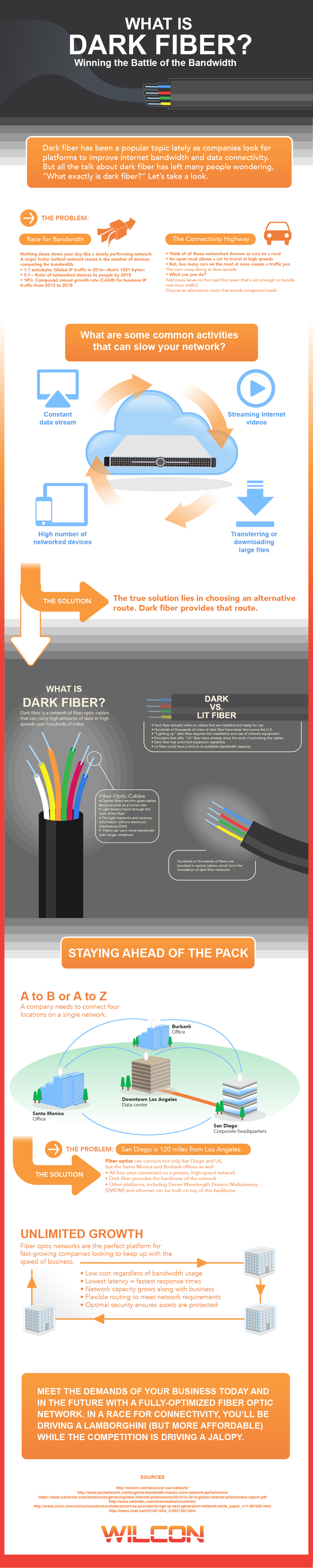 What Is Dark Fiber? Winning the Battle of the Bandwidth