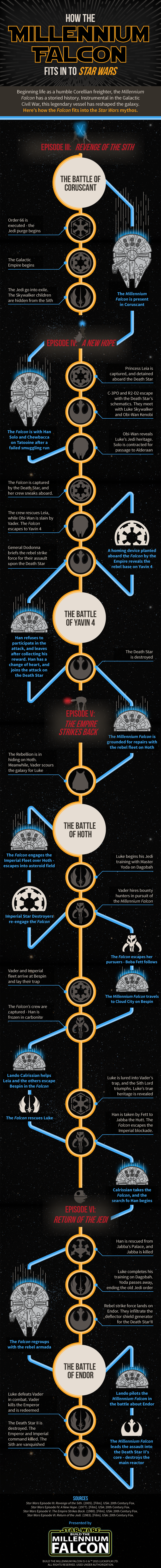 How the Millennium Falcon Fits into Star Wars
