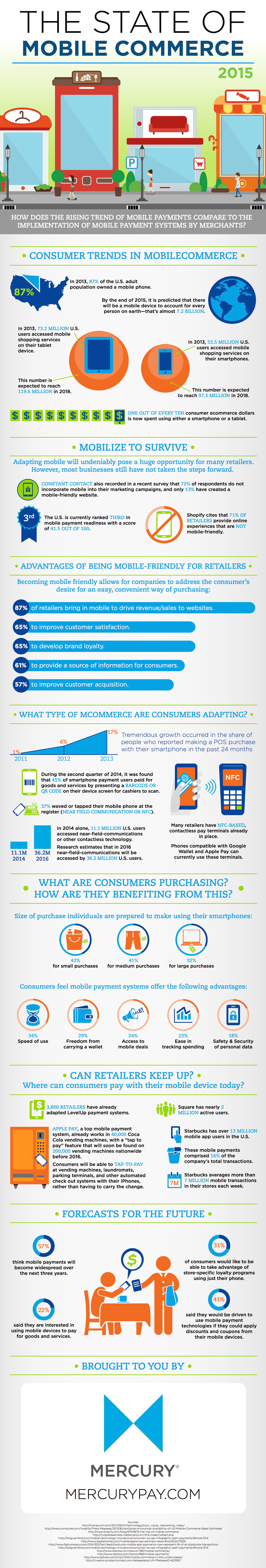 The State of Mobile Commerce