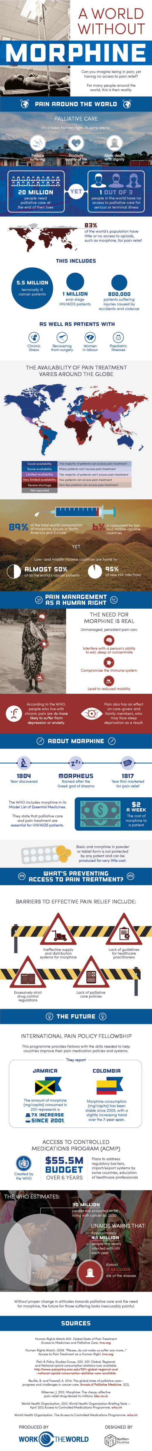 A World Without Morphine: Pain Around the World