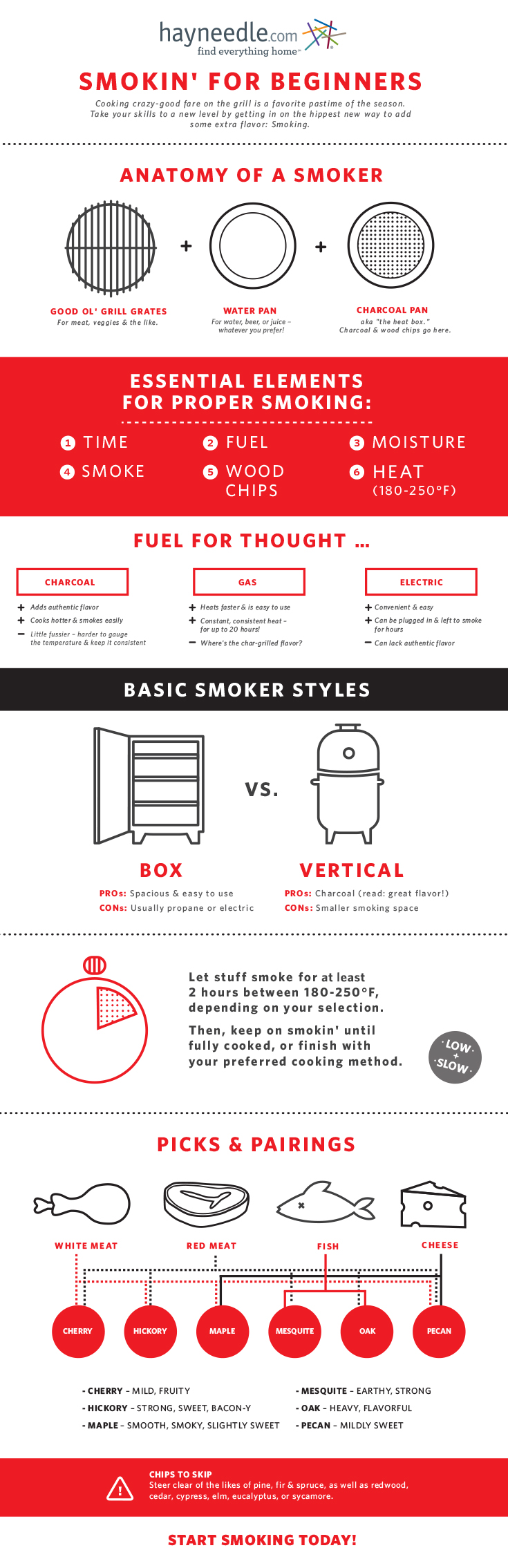 Smokin' for Beginners