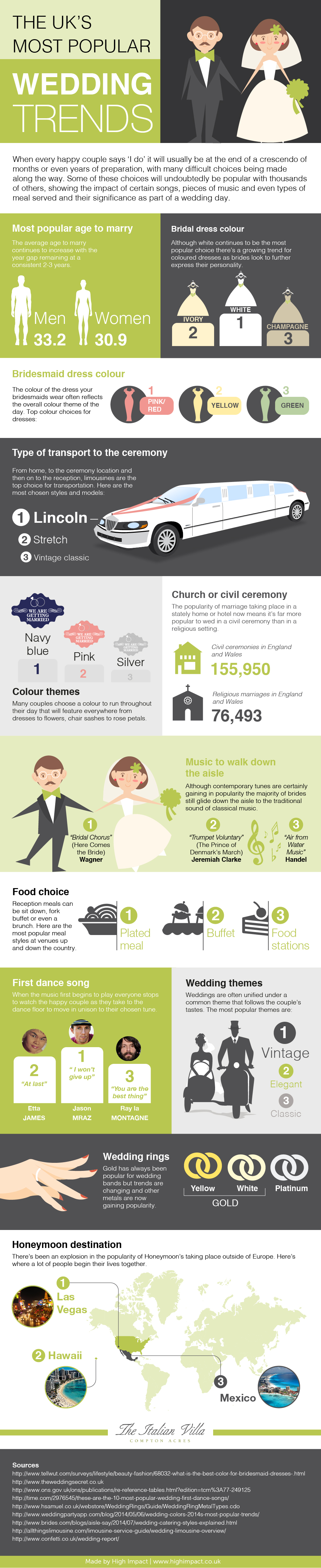 The UK's Most Popular Wedding Trends