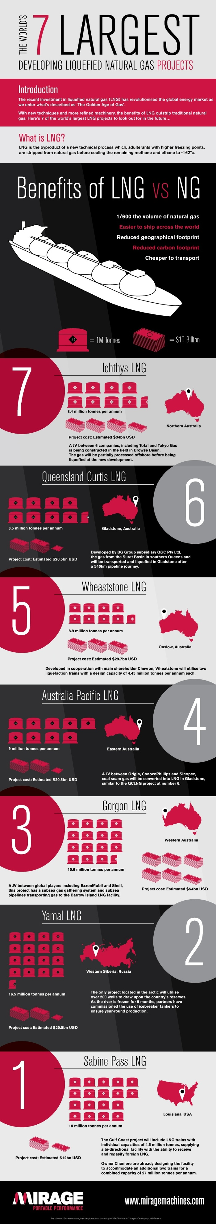 World's 7 Largest Developing Liquefied Natural Gas Projects