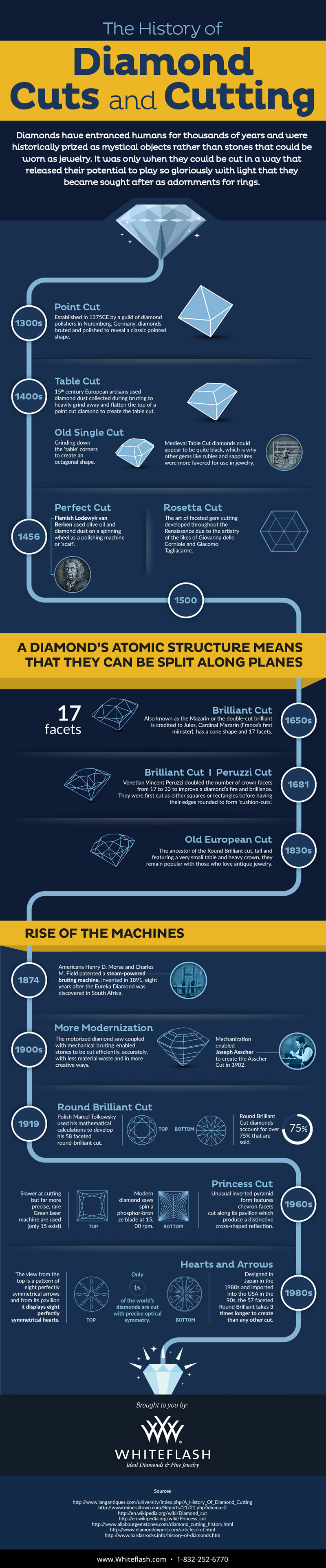 The History of Diamond Cuts and Cutting