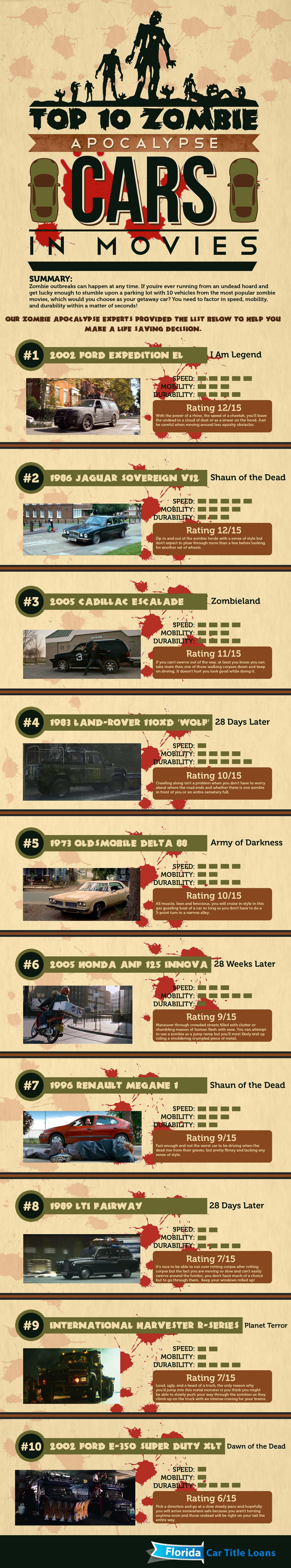 Top 10 Zombie Apocalypse Cars in Movies