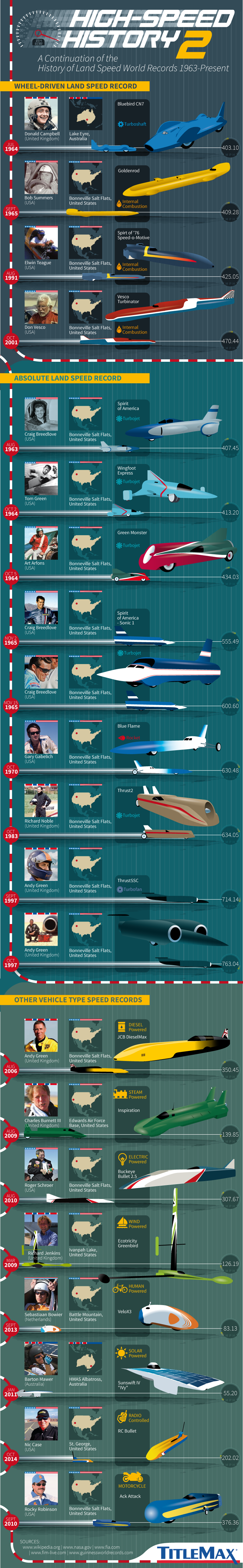 High Speed History Part 2: Landspeed World Records from 1963-Present