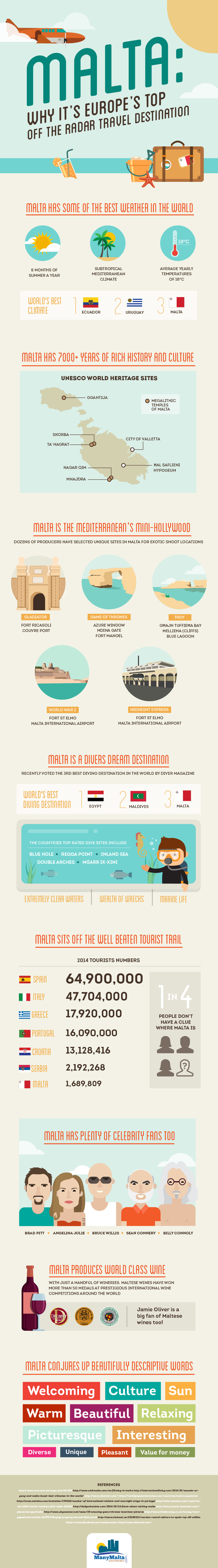 Malta: Why It's Europe's Top Off The Radar Travel Destination
