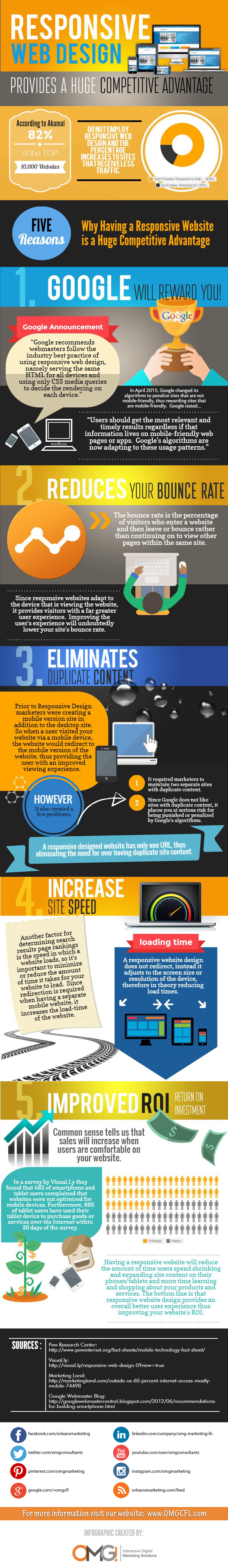 Responsive Web Design Advantages
