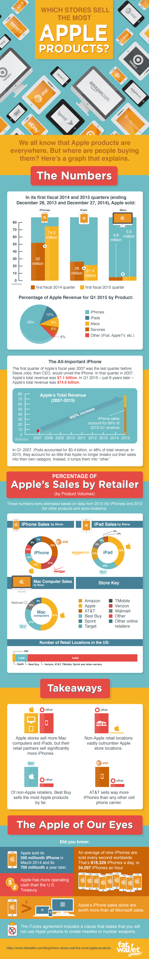 Which Stores Sell the Most Apple Products?