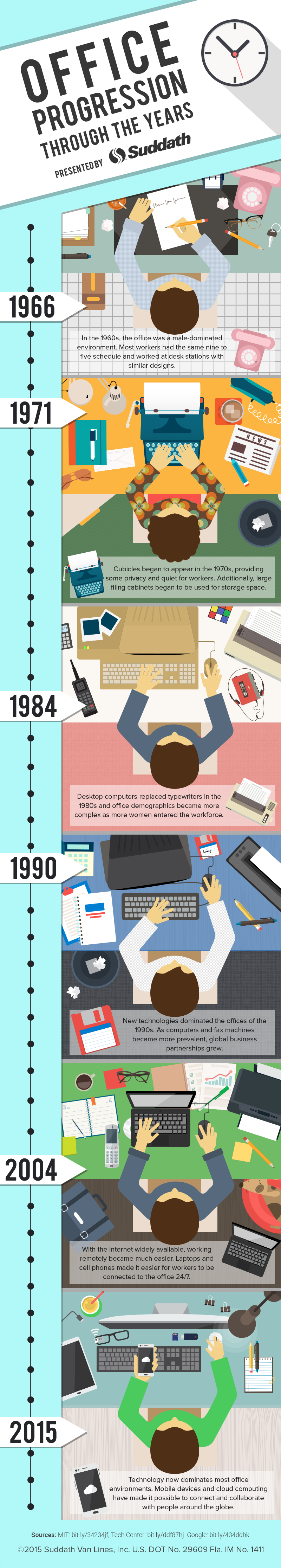 Office Technology Through the Years