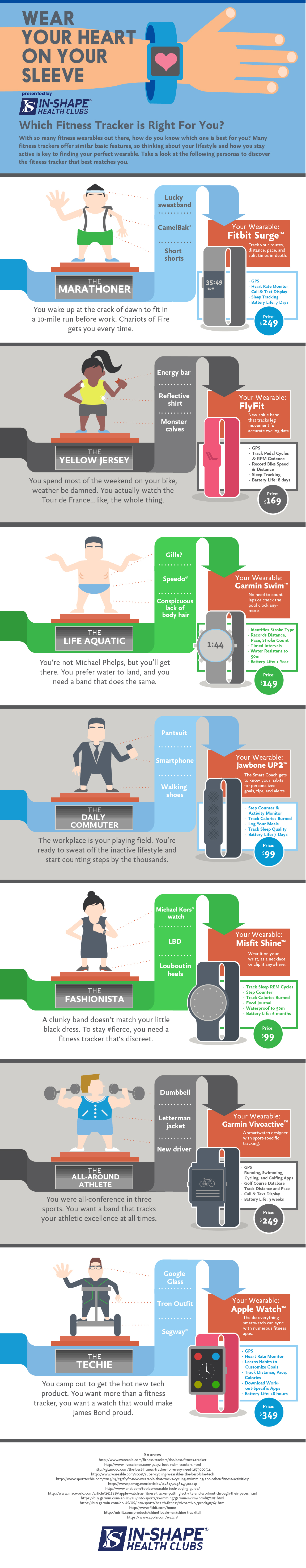Fitness Wearables Infographic