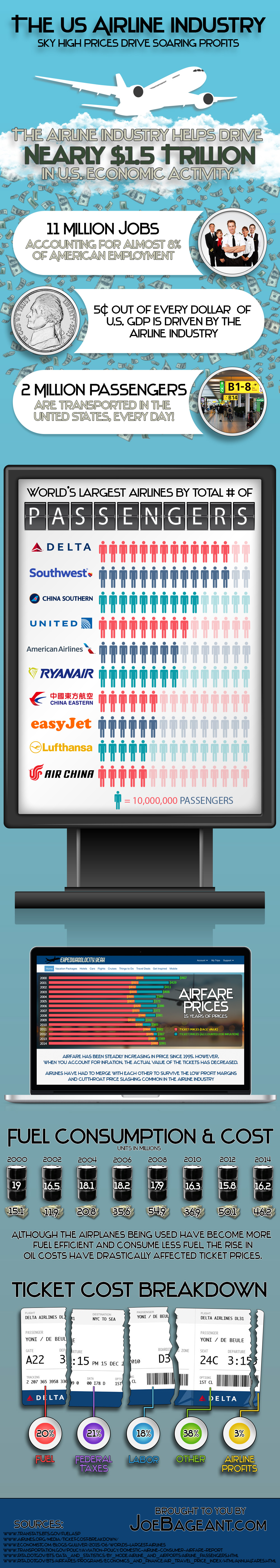 The US Airlines Industry: Sky High Prices Drive Soaring Profits