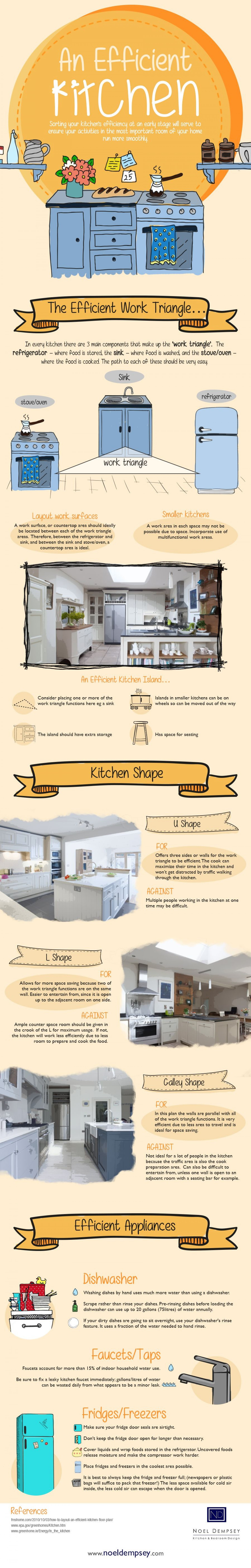 An Efficient Kitchen