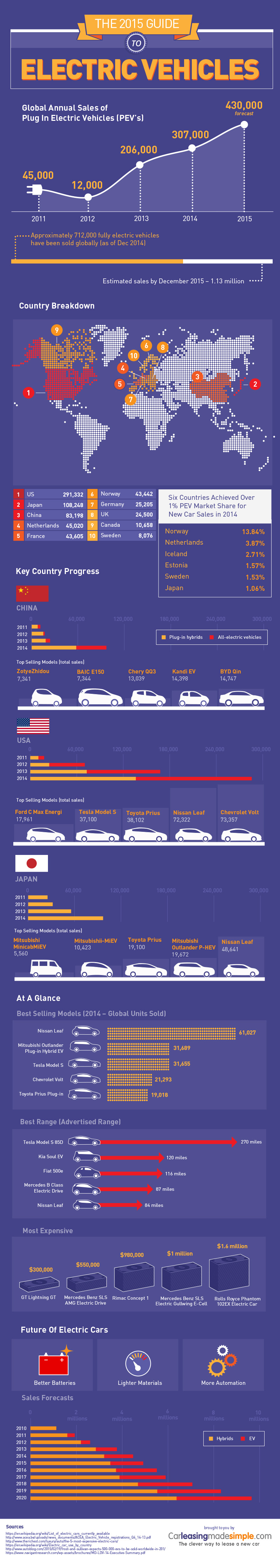 The 2015 Guide to Electric Vehicles