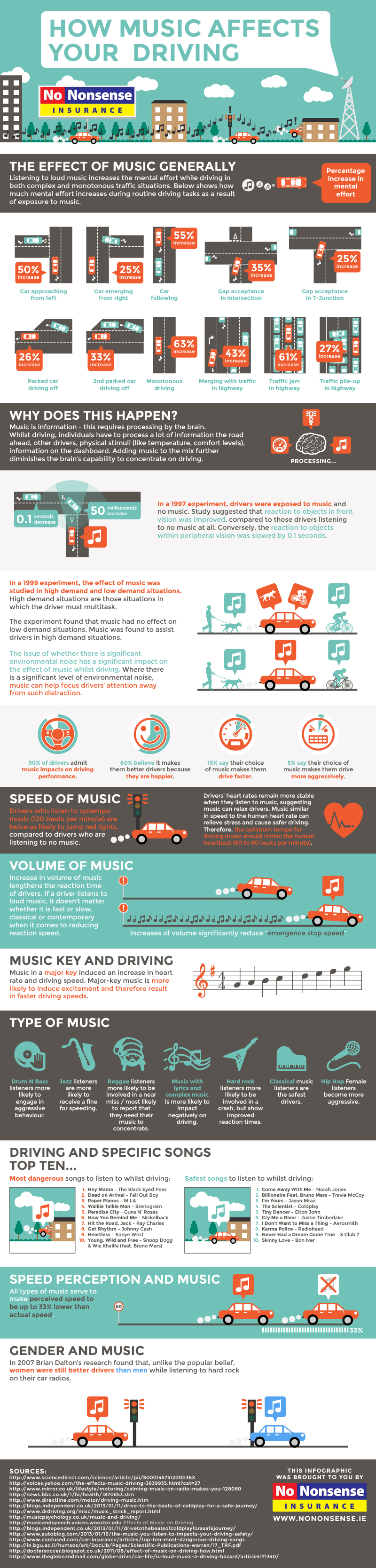 How Music Affects Your Driving