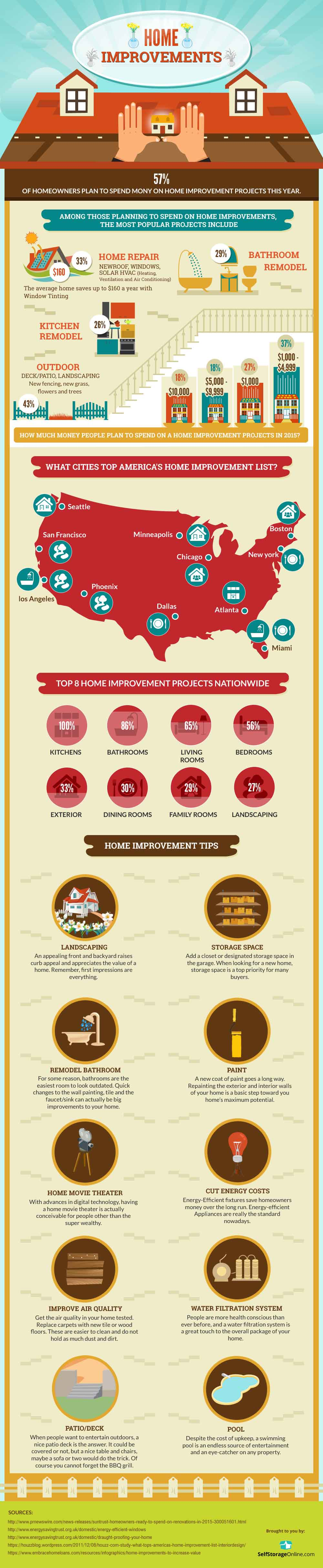 Home Improvements Trends in the US