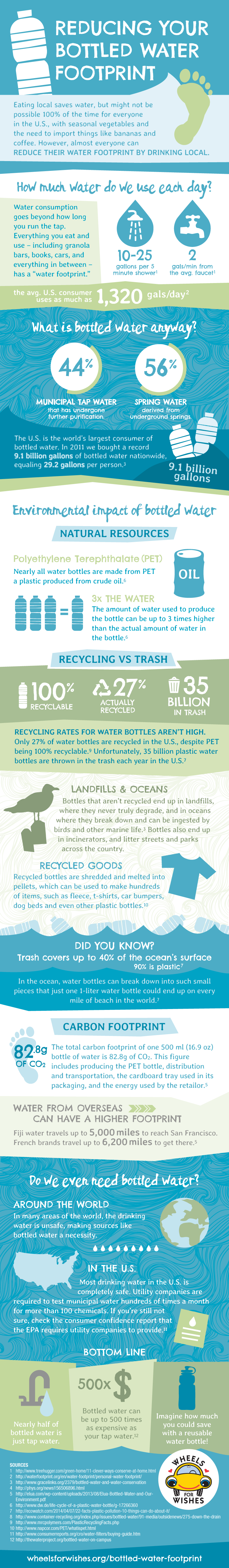Reducing Your Bottled Water Footprint
