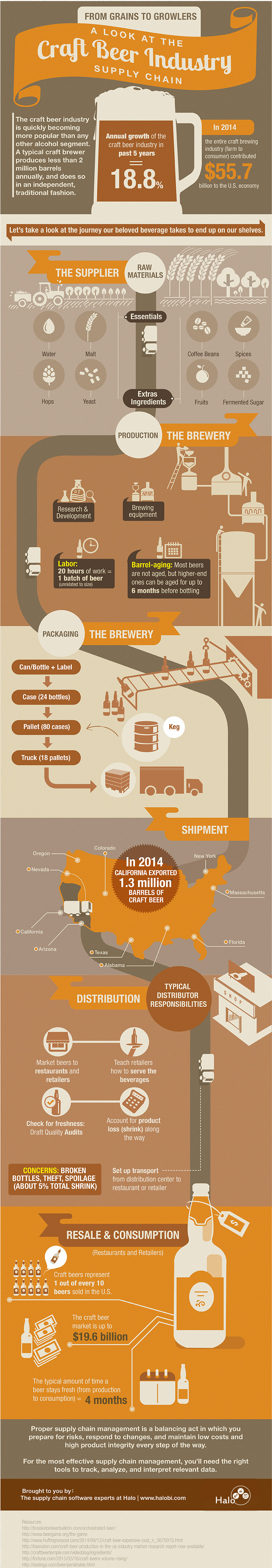 From Grains to Growlers: A Look at the Craft Beer Industry Supply Chain