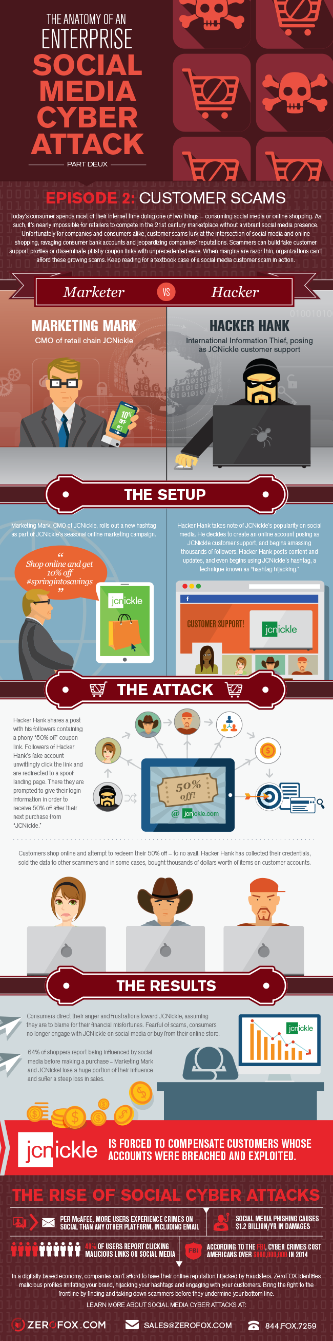 Anatomy of an Enterprise Social Cyber Attack: Customer Scams