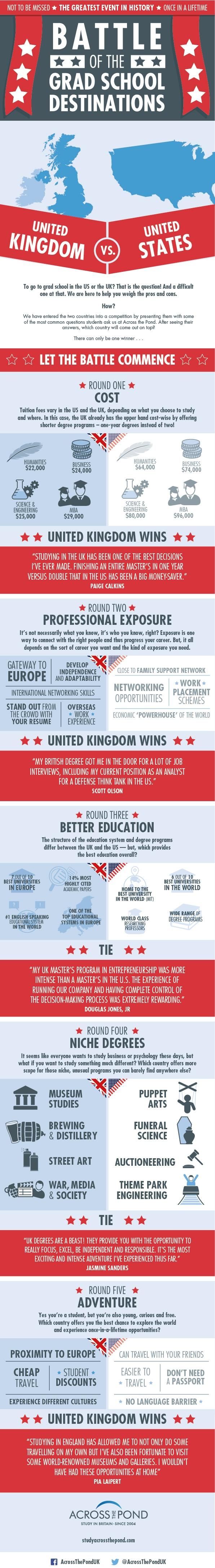 UK vs USA: Battle Of The Grad School Destinations