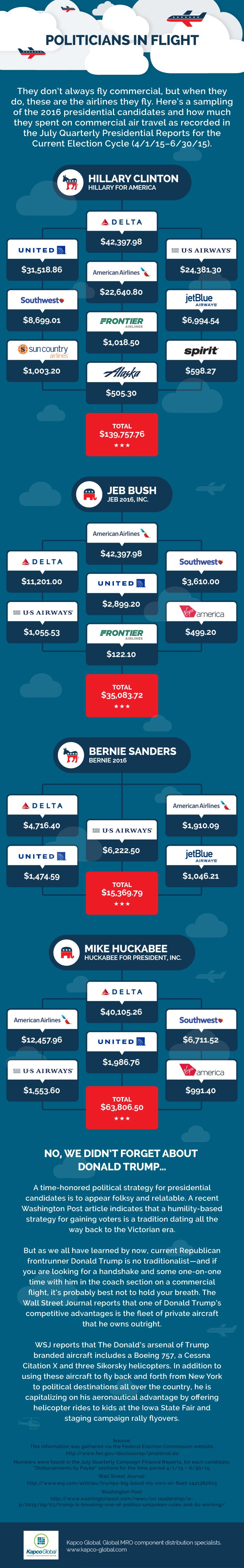 Politicians in Flight
