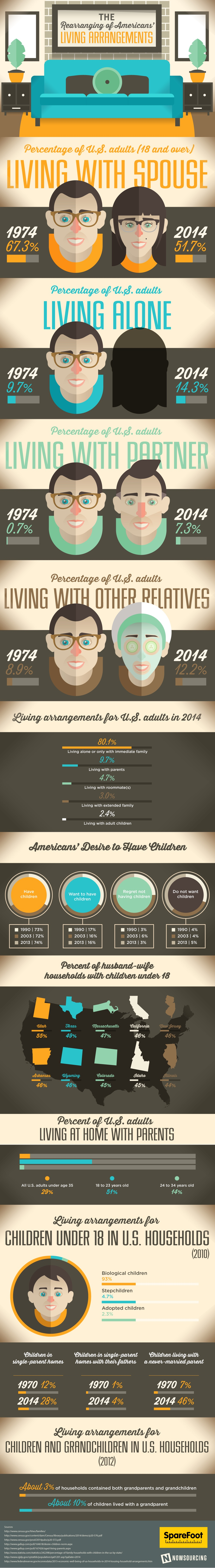 The Rearranging of Americans' Living Arrangements