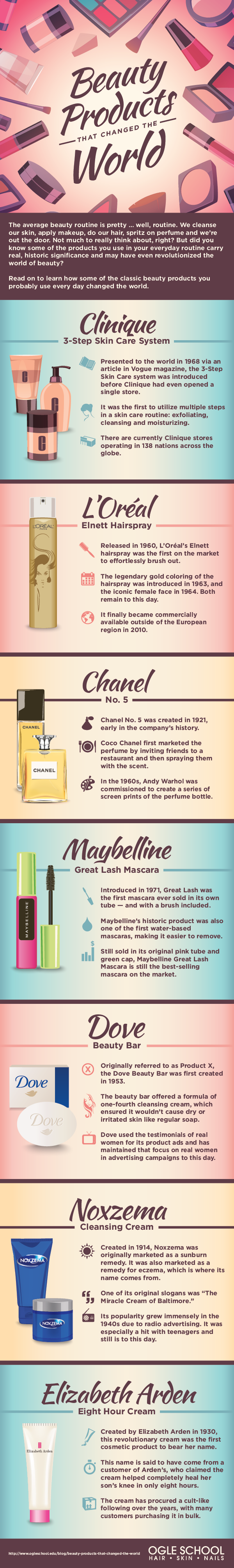 Beauty Products That Changed The World