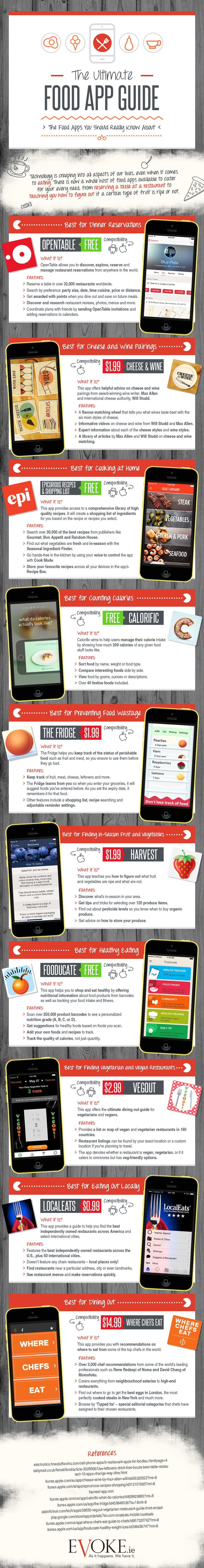 The Food Apps You Should Really Know About