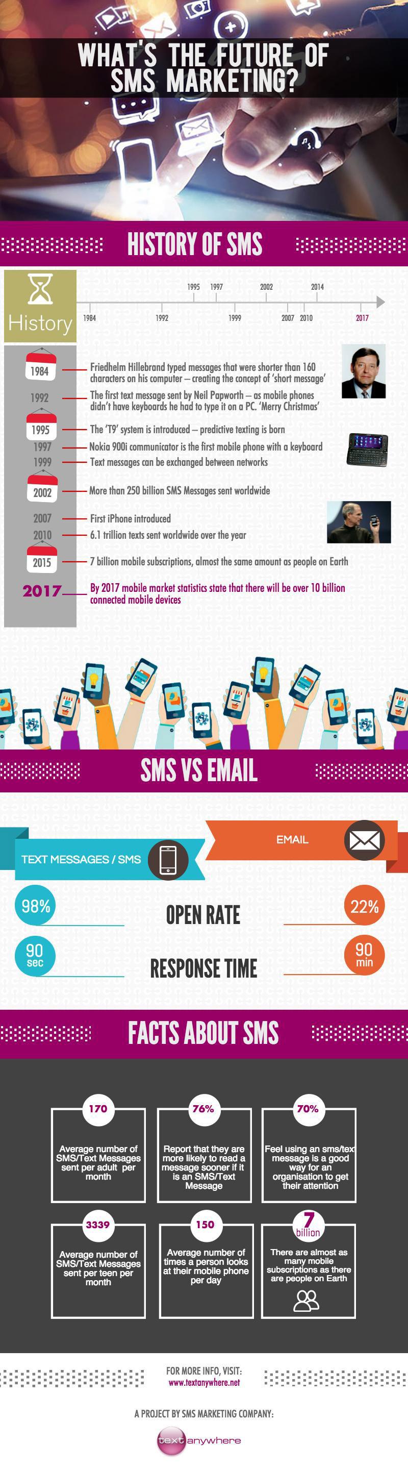 Future of Mobile Marketing