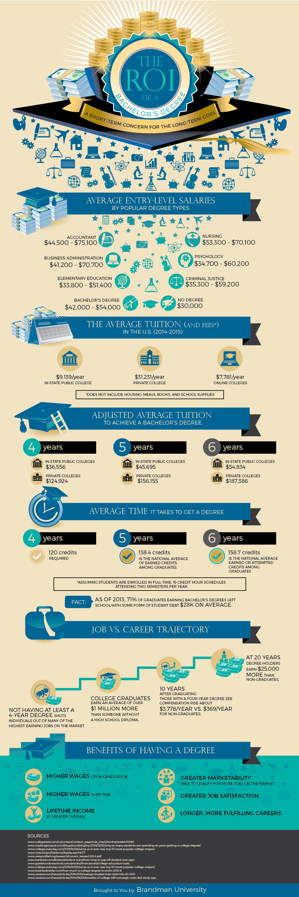 The ROI of a Bachelor's Degree