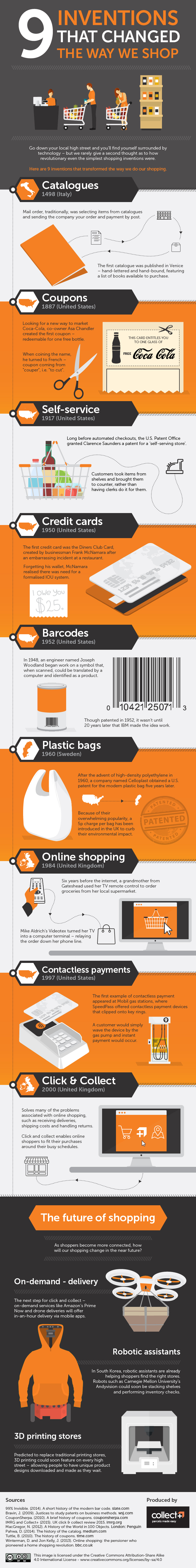 9 Inventions That Changed the Way We Shop