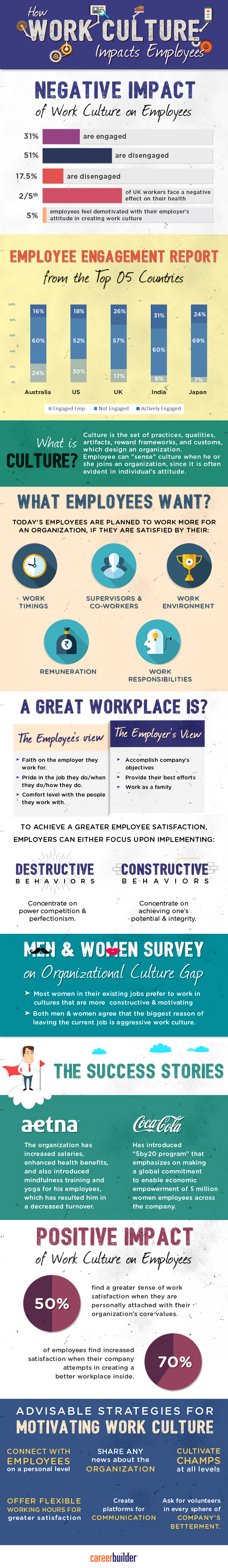 How Work Culture Impacts Employees
