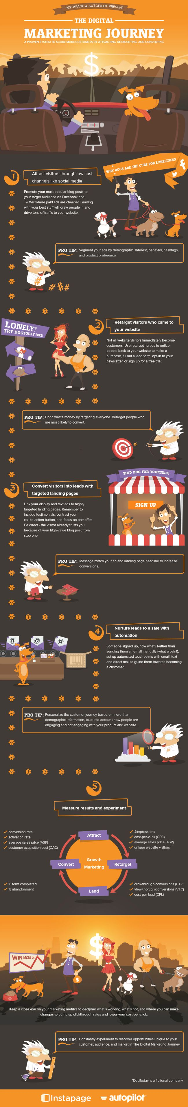 digital-marketing-journey[1]
