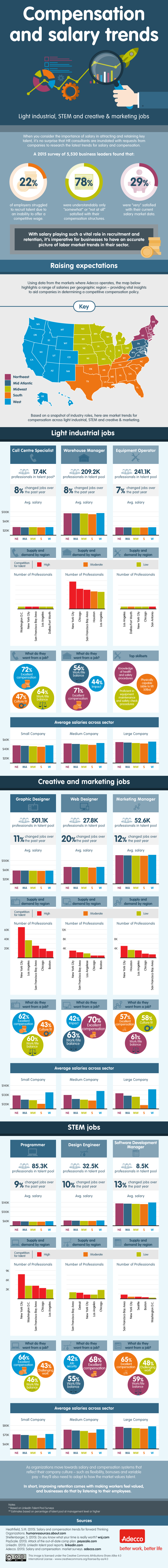 Compensation Trends: Light Industrial, STEM & Creative & Marketing Jobs