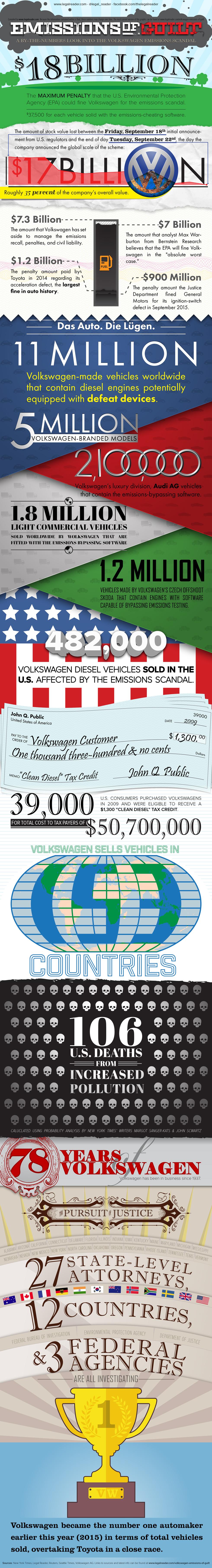Emissions of Guilt: Volkswagen Emissions Scandal
