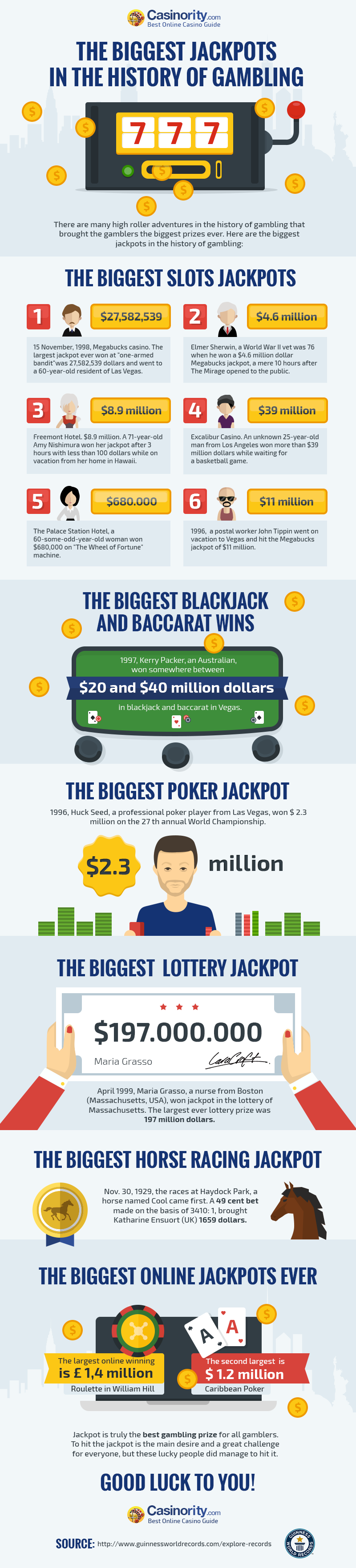 The Biggest Jackpots in the History of Gambling