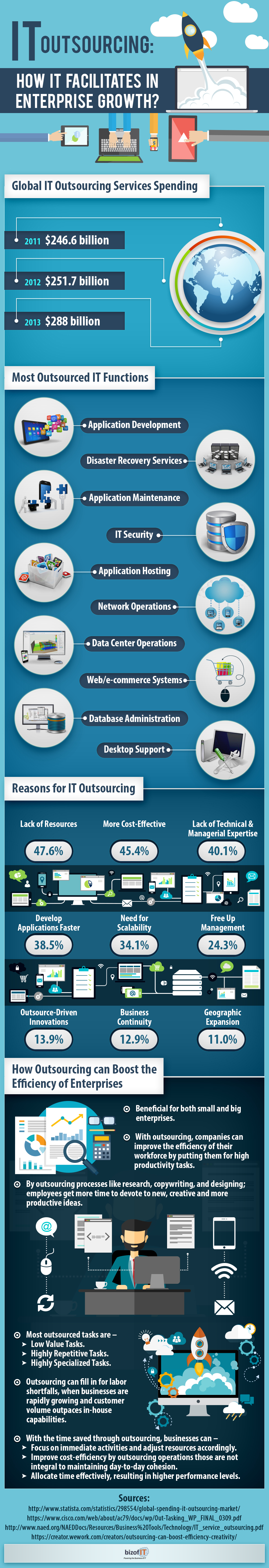 IT Outsourcing: How It Facilitates In Enterprise Growth