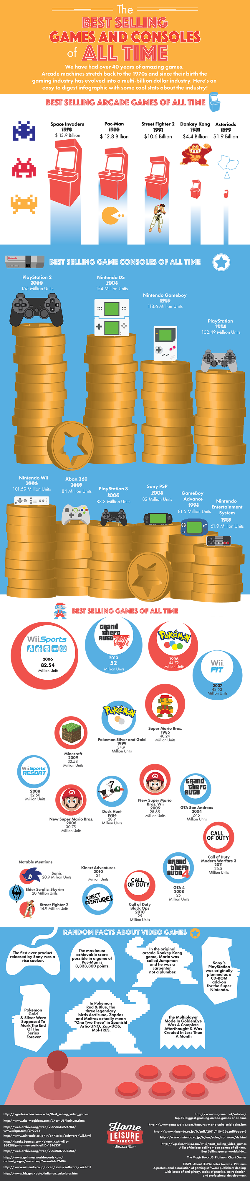 Best Selling Arcade Games, Video Games & Consoles of All Time