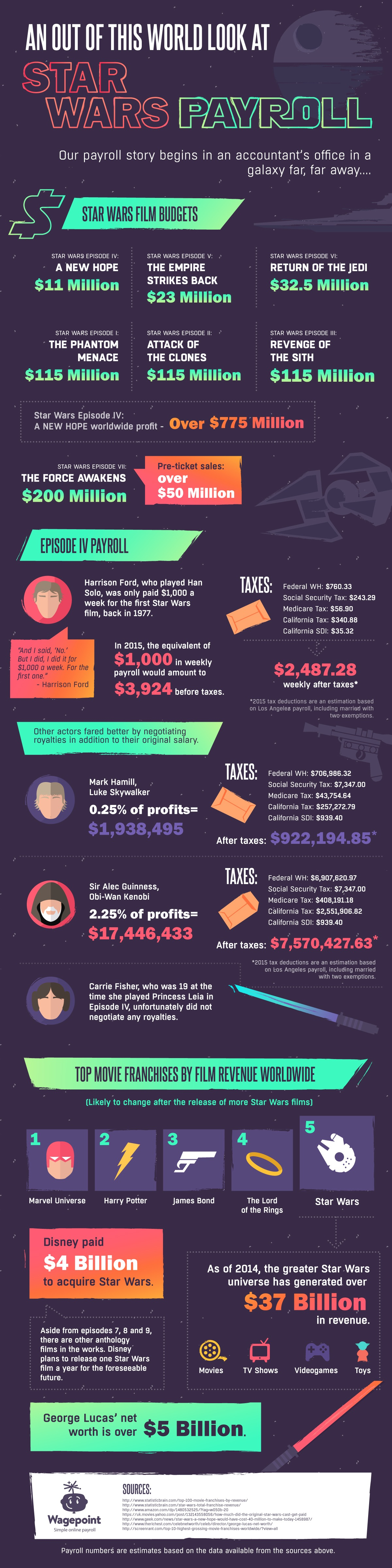 An Out of This World Look at the Payroll for Star Wars